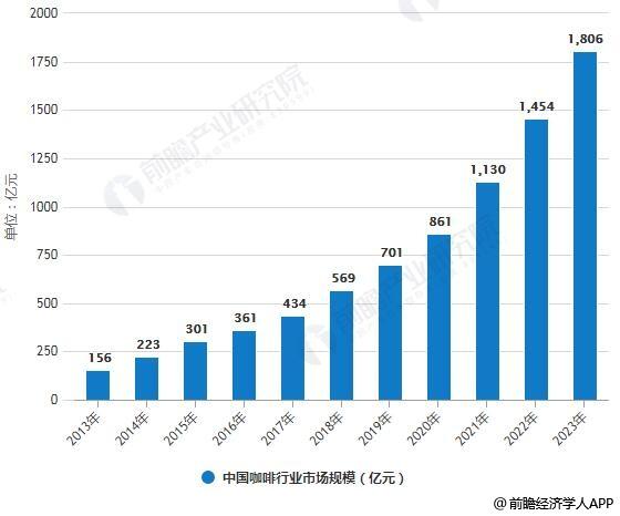 2023-2023年中国咖啡行业市场规模及人均咖啡消费量统计情况预测