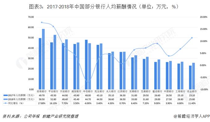 图表3:2017-2018年中国部分银行人均薪酬情况(单位:万元,%)