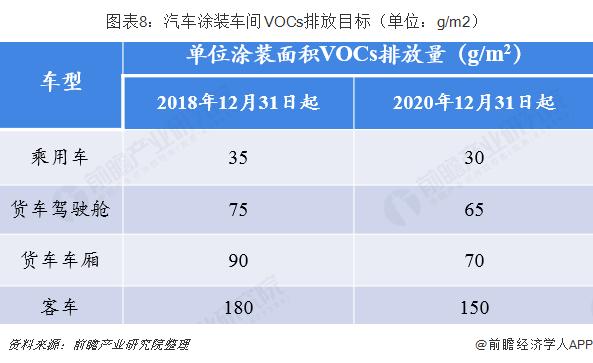 图表8:汽车涂装车间VOCs排放目标(单位:g/m2)