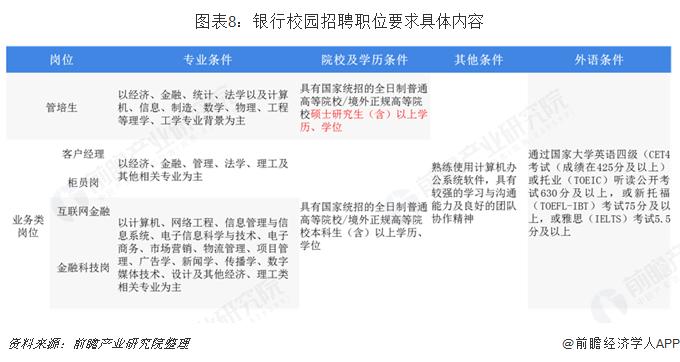 图表8:银行校园招聘职位要求具体内容