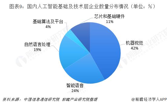 图表9:国内人工智能基础及技术层企业数量分布情况(单位:%)