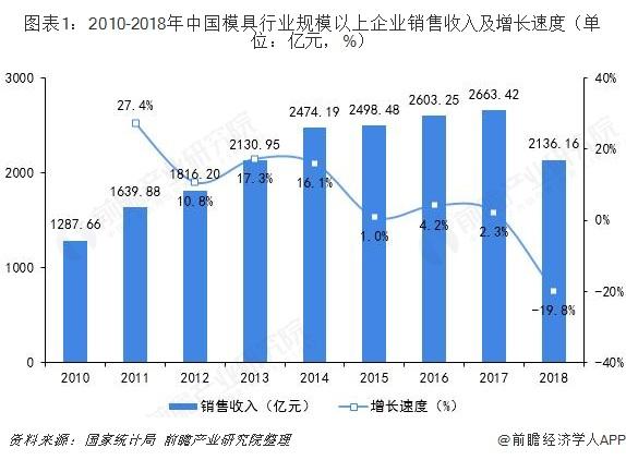 图表1:2010-2018年中国模具行业规模以上企业销售收入及增长速度(单位:亿元,%)
