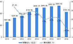 2019年中国塑料模具行业发展现状及趋势分析 加强专业人才培养迫在眉睫【组图】