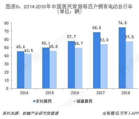 图表6:2014-2018年中国居民家庭每百户拥有电动自行车(单位:辆)