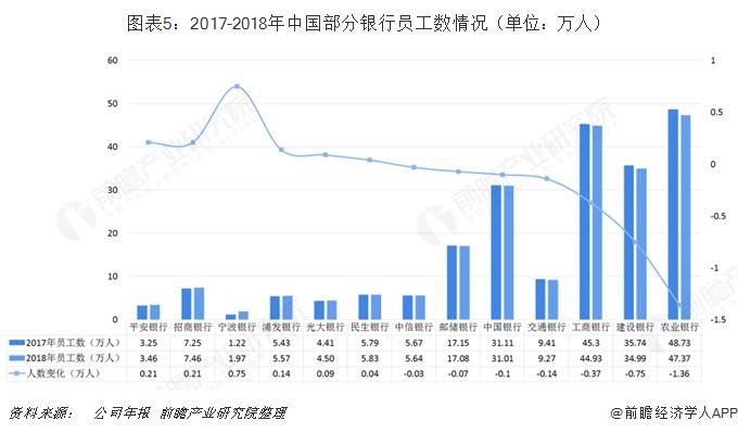 图表5:2017-2018年中国部分银行员工数情况(单位:万人)