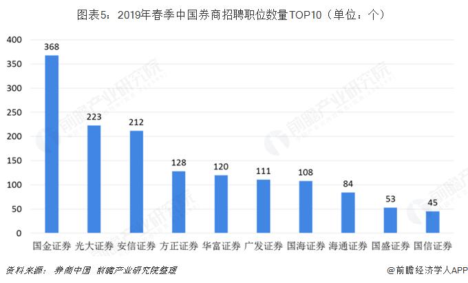 图表5:2019年春季中国券商招聘职位数量TOP10(单位:个)