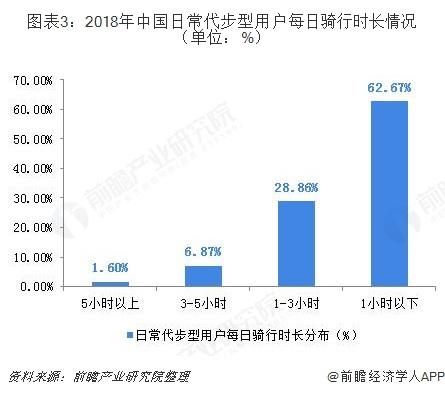 图表3:2018年中国日常代步型用户每日骑行时长情况(单位:%)