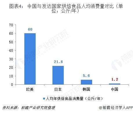 图表4: 中国与发达国家烘焙食品人均消费量对比(单位:公斤/年)