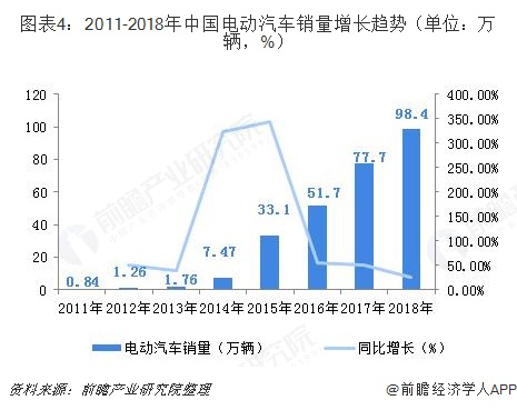 图表4:2011-2018年中国电动汽车销量增长趋势(单位:万辆,%)