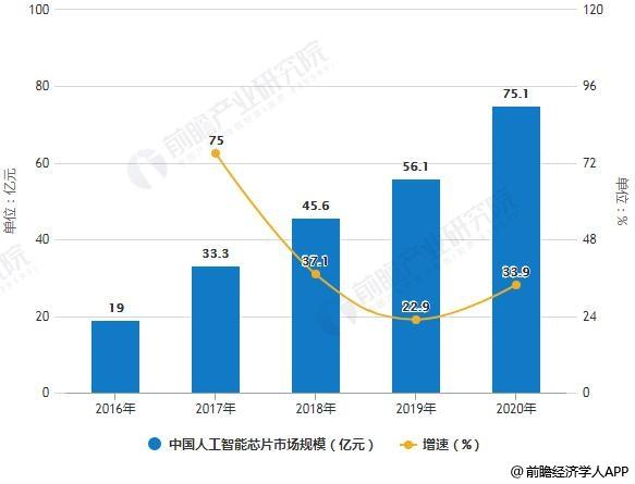 2016-2020年中国人工智能芯片市场规模统计及增长情况