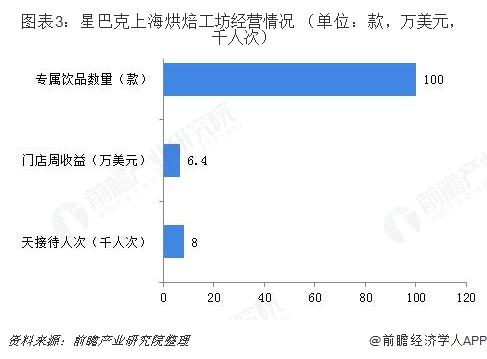 图表3:星巴克上海烘焙工坊经营情况 (单位:款,万美元,千人次)