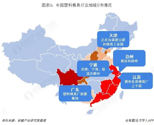 图表3:中国塑料模具行业地域分布情况
