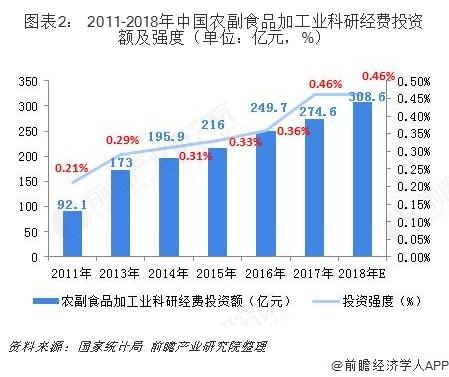 图表2: 2011-2018年中国农副食品加工业科研经费投资额及强度(单位:亿元,%)