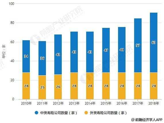 2010-2018年中国寿险公司数量统计情况