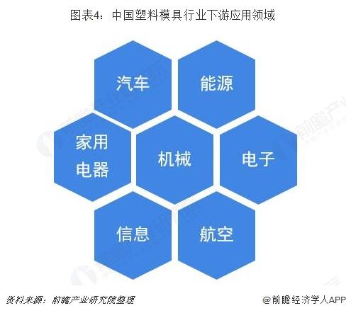 图表4:中国塑料模具行业下游应用领域