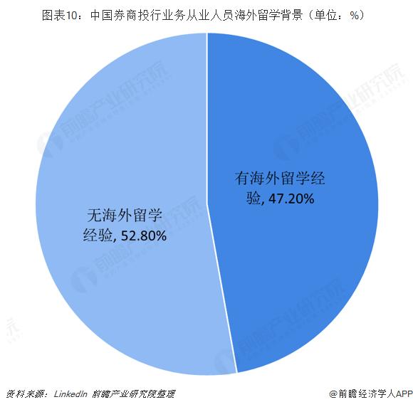 图表10:中国券商投行业务从业人员海外留学背景(单位:%)