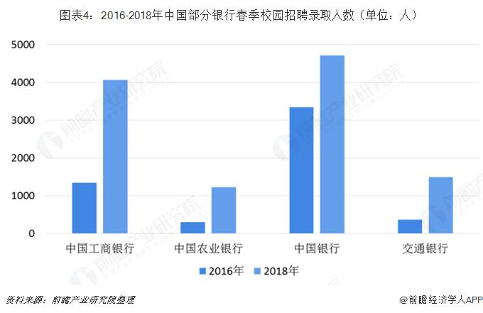 图表4:2016-2018年中国部分银行春季校园招聘录取人数(单位:人)