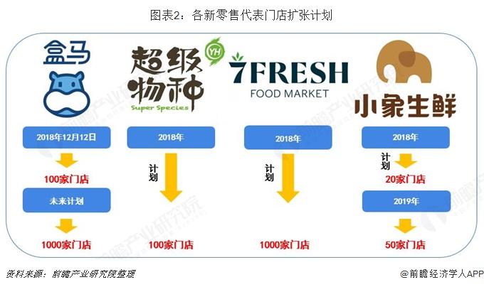 图表2:各新零售代表门店扩张计划