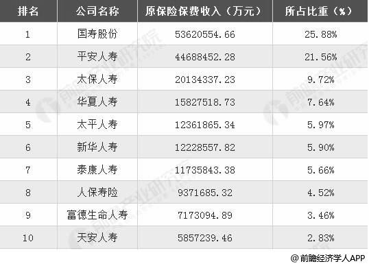 2018年中资人身保险公司原保费收入TOP10统计情况