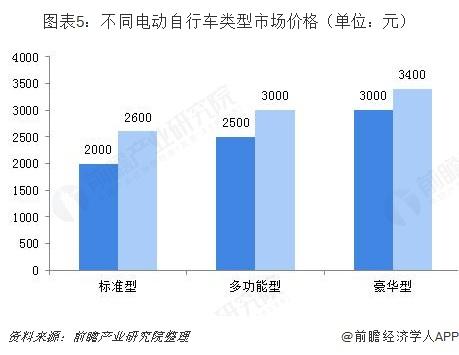 图表5:不同电动自行车类型市场价格(单位:元)
