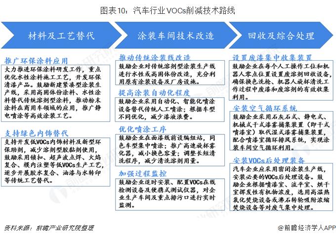 图表10:汽车行业VOCs削减技术路线