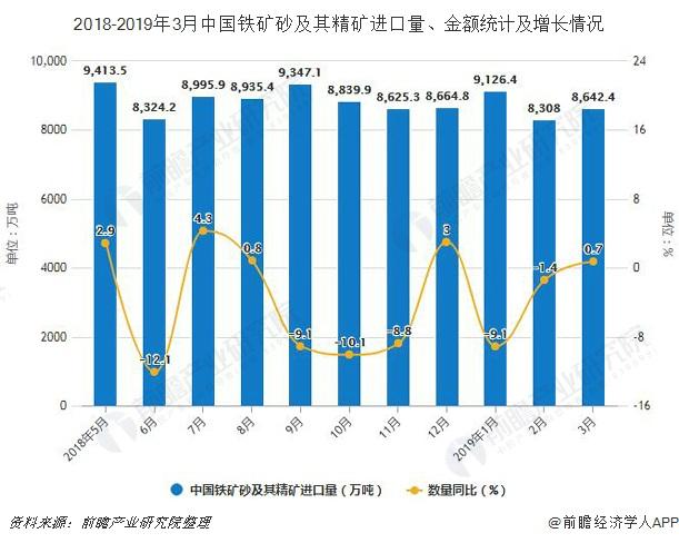 2018-2019年3月中国铁矿砂及其精矿进口量、金额统计及增长情况