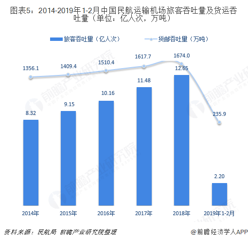 图表5:2014-2019年1-2月中国民航运输机场旅客吞吐量及货运吞吐量(单位:亿人次,万吨)