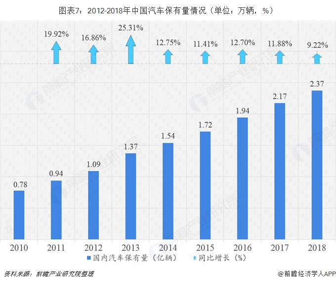 图表7:2012-2018年中国汽车保有量情况(单位:万辆,%)