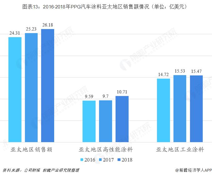 图表13:2016-2018年PPG汽车涂料亚太地区销售额情况(单位:亿美元)
