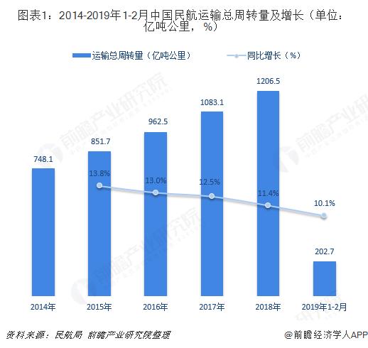 图表1:2014-2019年1-2月中国民航运输总周转量及增长(单位:亿吨公里,%)