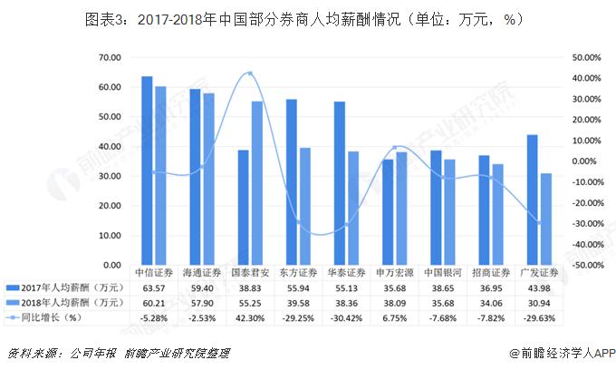 图表3:2017-2018年中国部分券商人均薪酬情况(单位:万元,%)