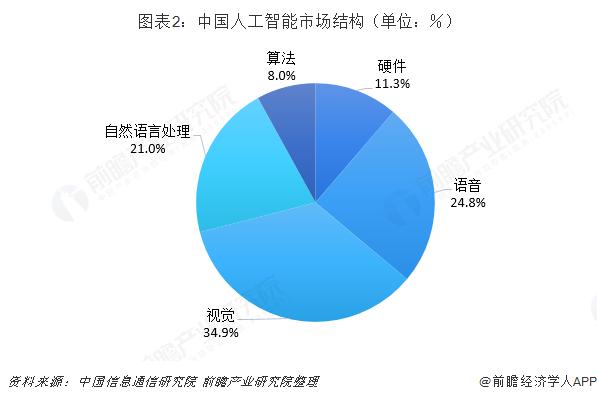 图表2:中国人工智能市场结构(单位:%)