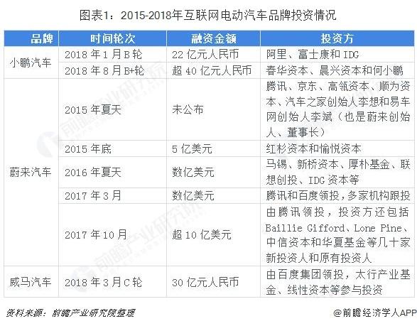图表1:2015-2018年互联网电动汽车品牌投资情况