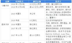 2018年中国互联网+<em>电动汽车</em>行业发展现状和市场前景分析,互联网科技公司纷纷布局【组图】