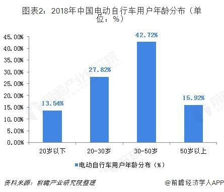 图表2:2018年中国电动自行车用户年龄分布(单位:%)