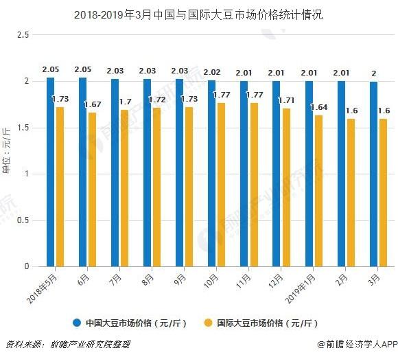 2018-2019年3月中国与国际大豆市场价格统计情况
