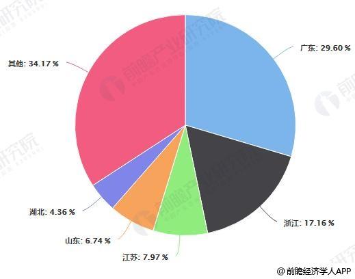 2017年中国软体家具制造行业各省份销售收入占比统计情况