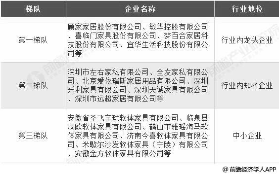 中国软体家具制造行业市场竞争格局分析情况