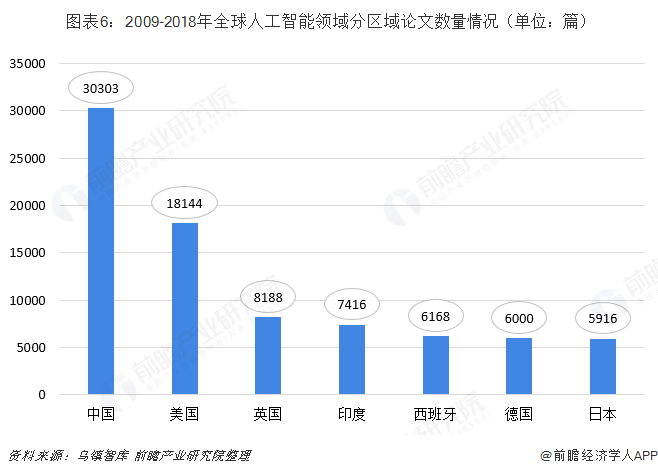 图表6:2009-2018年全球人工智能领域分区域论文数量情况(单位:篇)