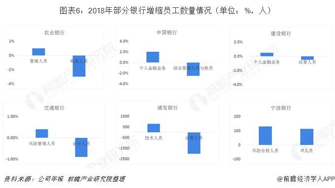 图表6:2018年部分银行增缩员工数量情况(单位:%,人)