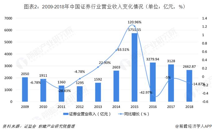 图表2:2009-2018年中国证券行业营业收入变化情况(单位:亿元,%)