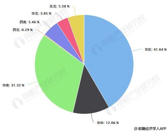 2017年中国软体家具制造行业各区域销售收入占比统计情况