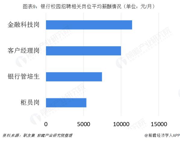 图表9:银行校园招聘相关岗位平均薪酬情况(单位:元/月)