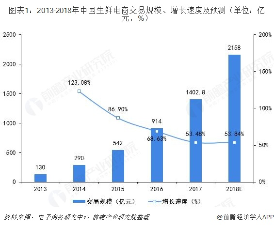 图表1:2013-2018年中国生鲜电商交易规模、增长速度及预测(单位:亿元,%)