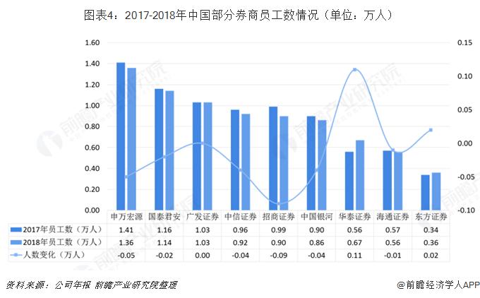 图表4:2017-2018年中国部分券商员工数情况(单位:万人)