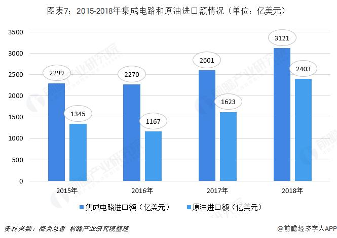 图表7:2015-2018年集成电路和原油进口额情况(单位:亿美元)