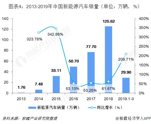 图表4:2013-2019年中国新能源汽车销量(单位:万辆,%)