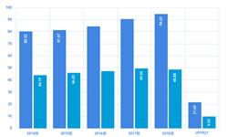 经济下行和贸易摩擦双重影响 2018年中国港口货物及集装箱吞吐量增速均有所放缓【组图】
