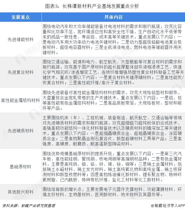 图表3:长株潭新材料产业基地发展重点分析
