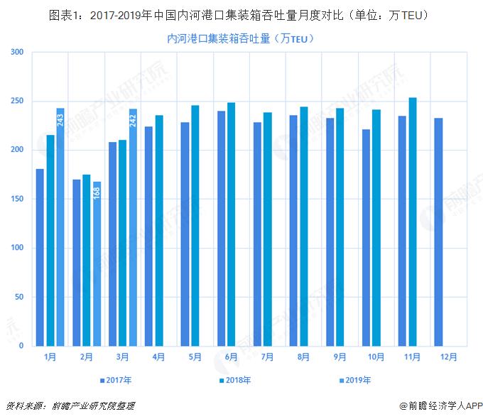图表1:2017-2019年中国内河港口集装箱吞吐量月度对比(单位:万TEU)